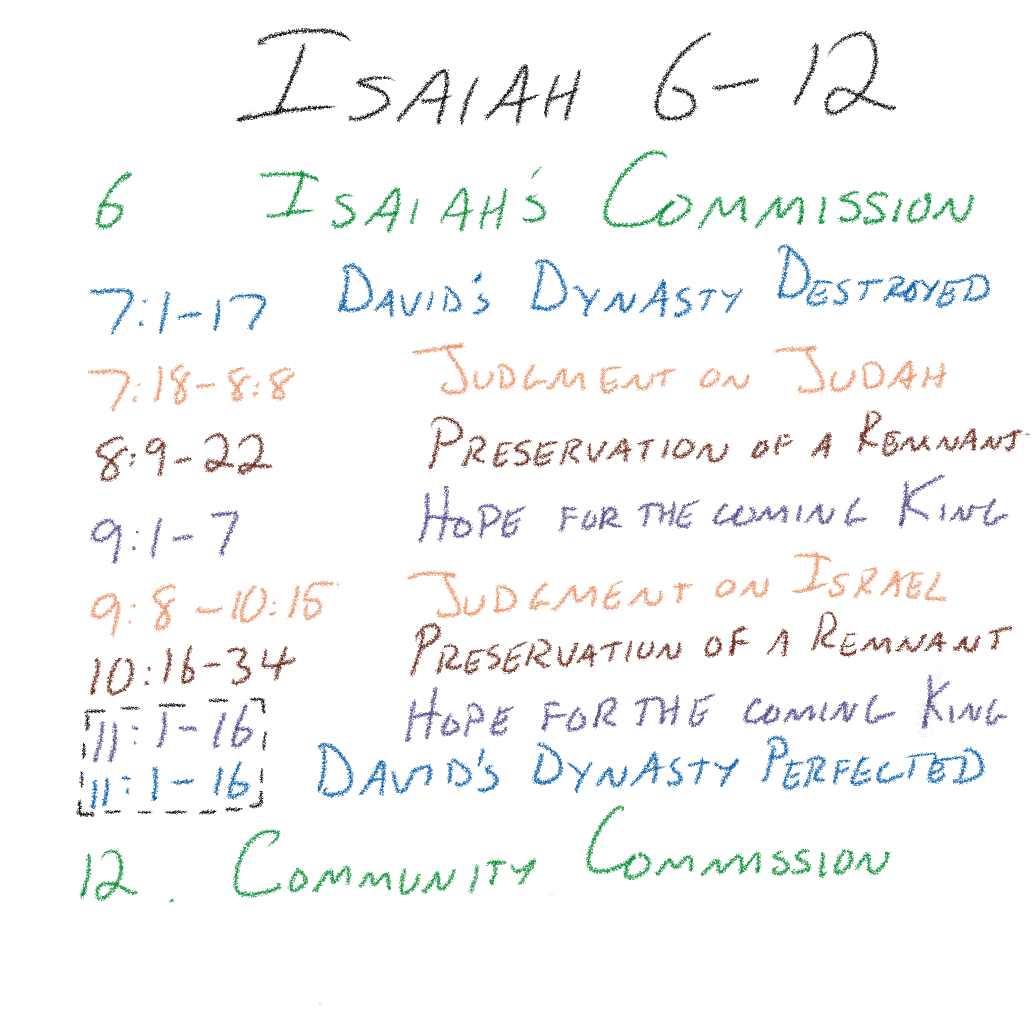 Isaiah 6–12 - Outline