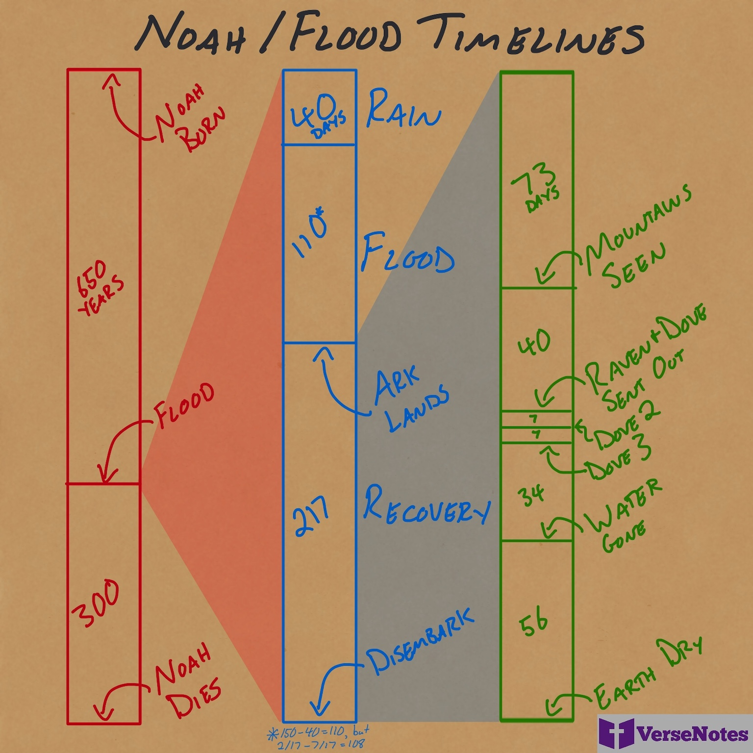 Timeline of Noah's life and the flood.